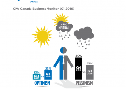 this is an image of a infographic showing the difference between 2015 and 2016 Business Monitor economic outlooks.